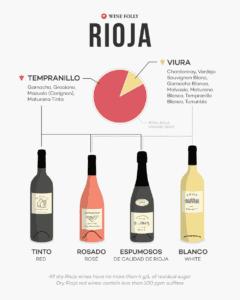 Datos breves sobre las normas del vino de Rioja